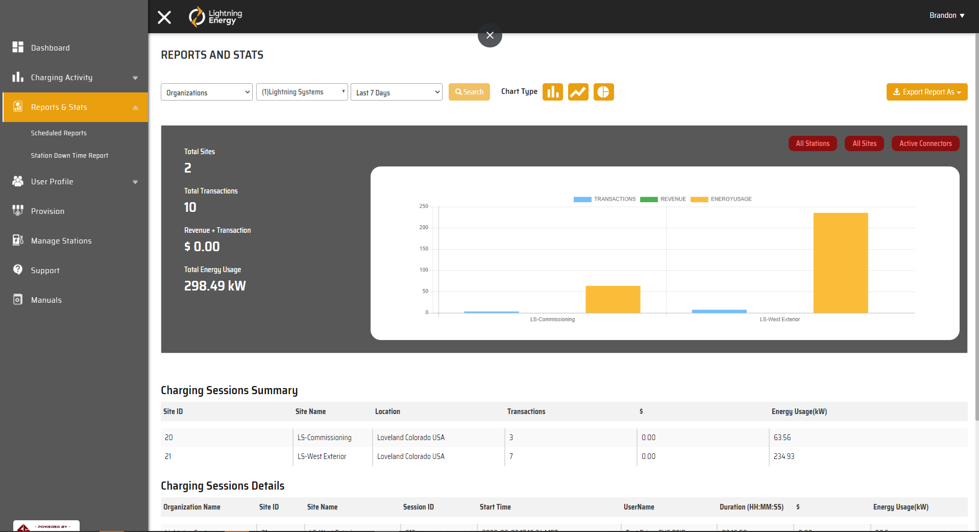 The Reports & Stats page shows energy usage, revenue generated (if applicable) and other metrics